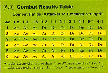 A Classic Combat Results Table, or